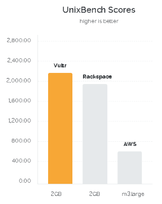 Vultr benchmarks outstrips Rackspace and AWS
